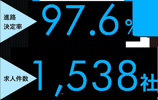 進路決定率97.2%※※2020年度実施求人件数2,108社※2020年度実施