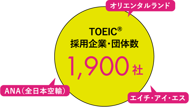 TOEIC®採用企業・団体数 1,900社オリエンタルランドANA(全日本空輸)エイチ・アイ・エス