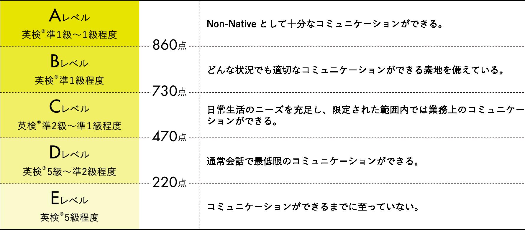 ※TOEIC®の満点スコアは990点です。